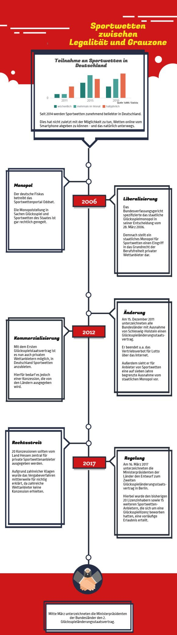 Infografik Geschichte Liberalisierung Sportwettenmarkt