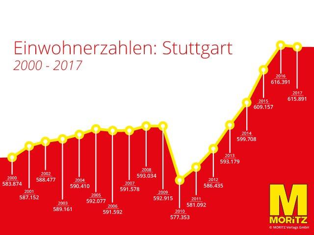 Einwohnerzahl Stuttgart