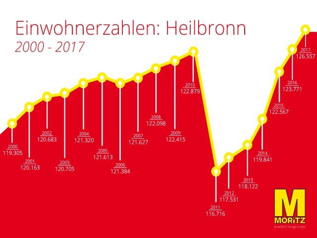 Aktuelle Einwohnerzahl von Heilbronn