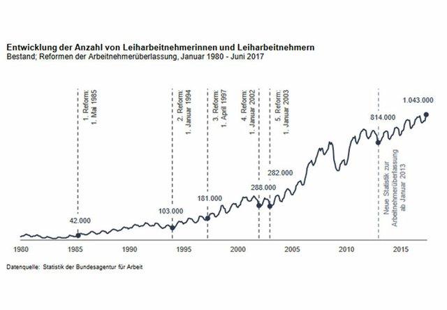 Entwicklung der Anzahl von Leiharbeitnehmerinnen und -arbeitnehmern