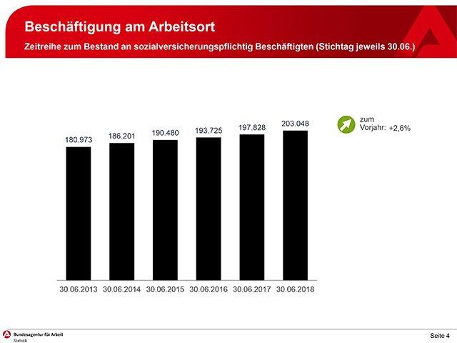 Agentur für Arbeit Ludwigsburg - Jahresrückblick 2018