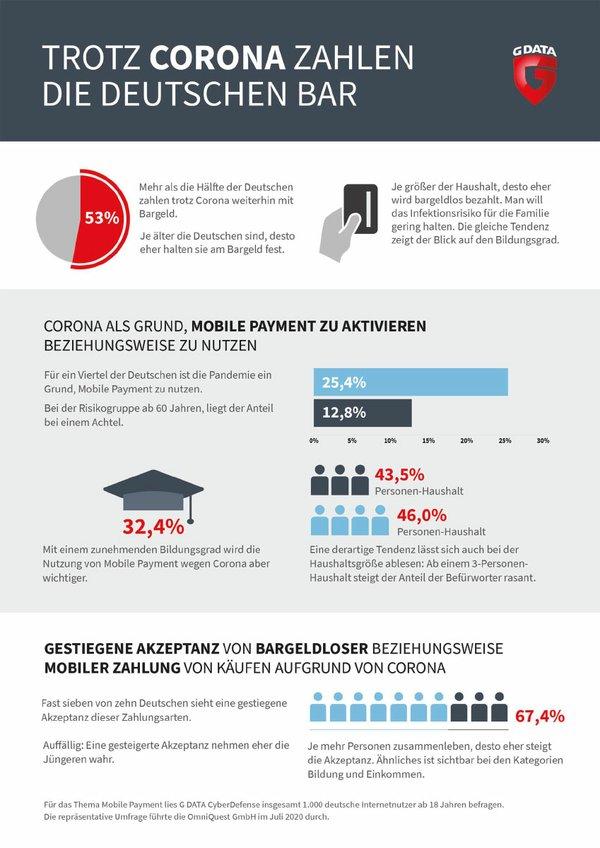G_DATA_Umfrage_Mobile-Payment_Corona_web.jpg