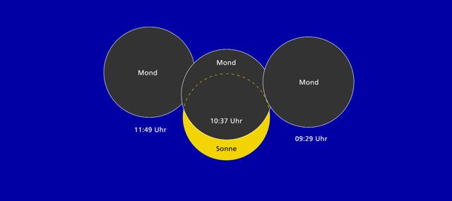 Sonnenfinsternis in Stuttgart.png